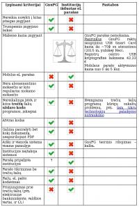 GnuPG vs elektroninis parašas
