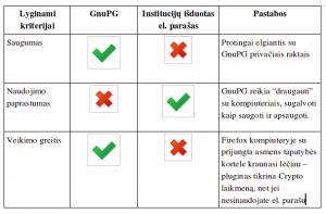 GnuPG-vs-elektroninis-parašas2